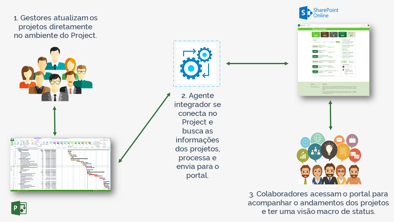 Portal SharePoint conectado ao Project (case)